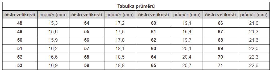 Tabulka průměrů